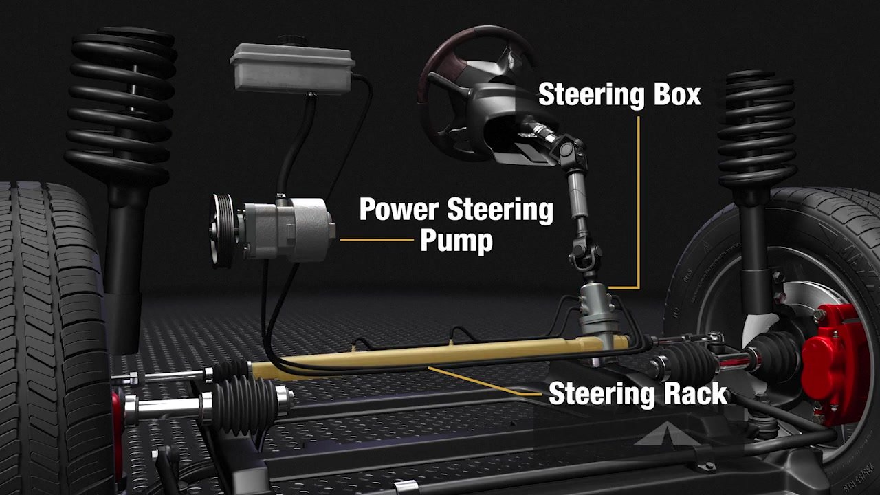 Power Steering - System Inspection