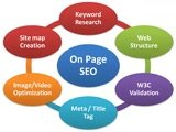 SEO Optimize Your Website In Search Engine( on-page seo)